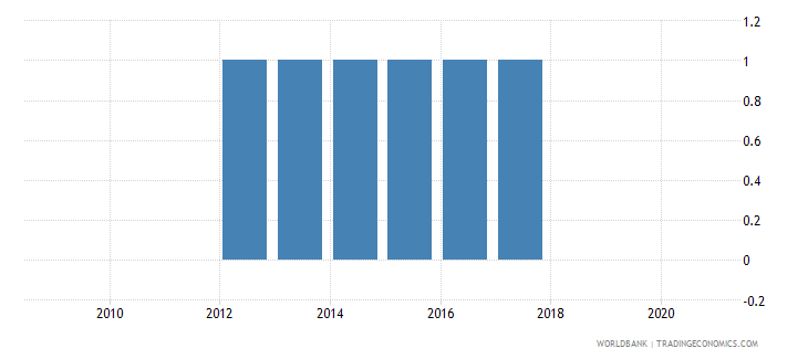 seychelles national accounts base year wb data