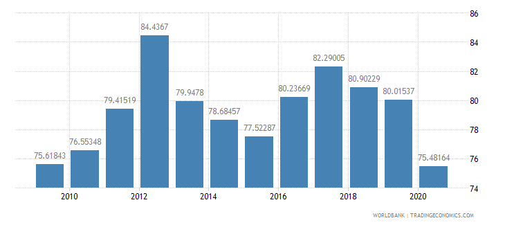 seychelles net barter terms of trade index 2000  100 wb data