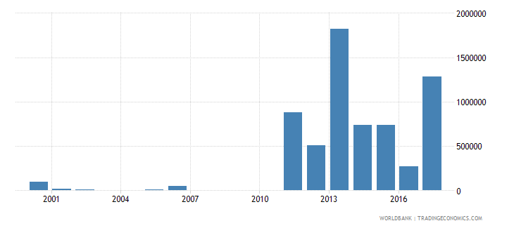 seychelles net bilateral aid flows from dac donors australia us dollar wb data