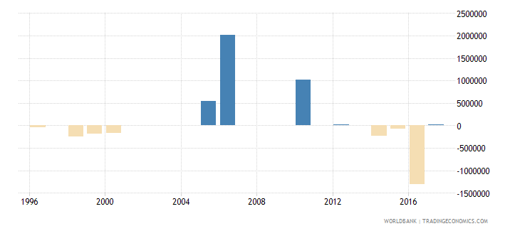 seychelles net bilateral aid flows from dac donors belgium us dollar wb data