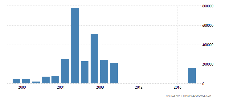 seychelles net bilateral aid flows from dac donors canada us dollar wb data