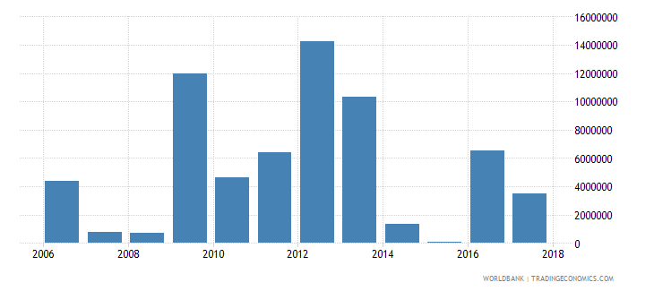 seychelles net bilateral aid flows from dac donors european commission us dollar wb data