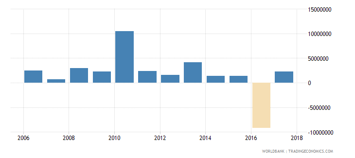 seychelles net bilateral aid flows from dac donors france us dollar wb data