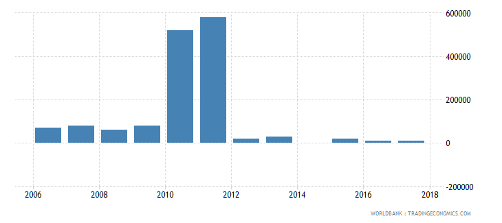 seychelles net bilateral aid flows from dac donors germany us dollar wb data