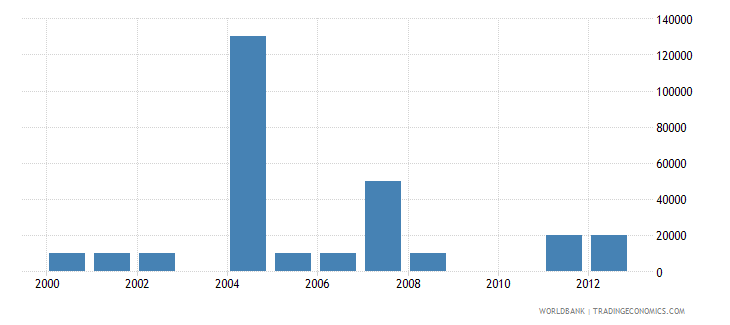 seychelles net bilateral aid flows from dac donors greece us dollar wb data