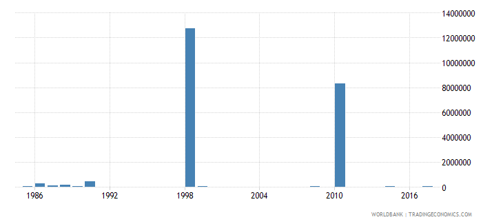 seychelles net bilateral aid flows from dac donors italy us dollar wb data