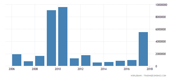 seychelles net bilateral aid flows from dac donors japan us dollar wb data