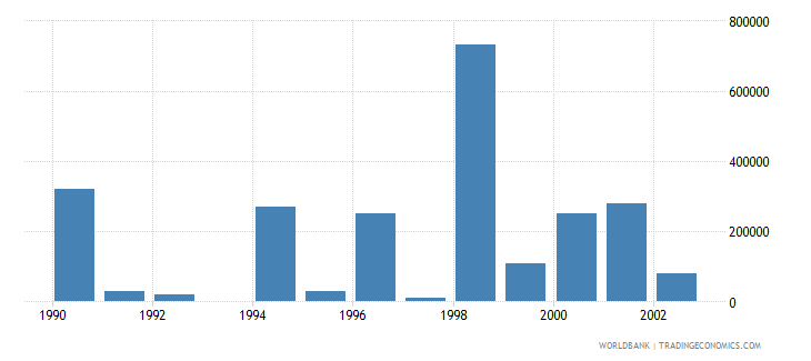 seychelles net bilateral aid flows from dac donors netherlands us dollar wb data