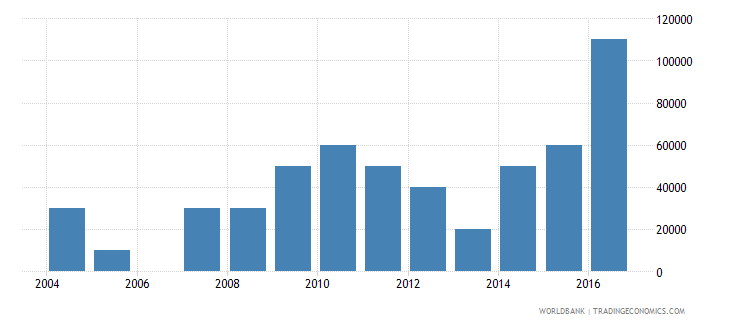 seychelles net bilateral aid flows from dac donors new zealand us dollar wb data