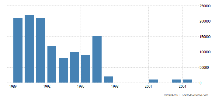 seychelles net bilateral aid flows from dac donors norway us dollar wb data
