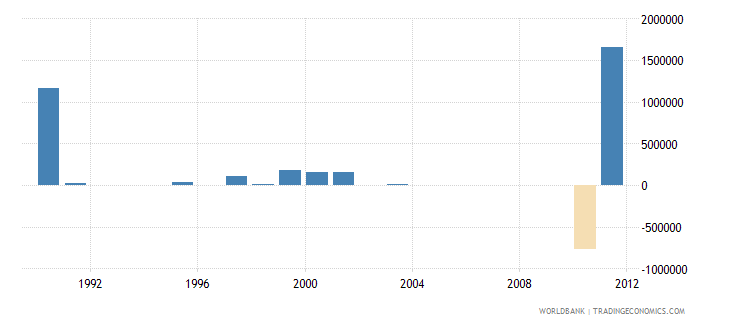 seychelles net bilateral aid flows from dac donors spain us dollar wb data