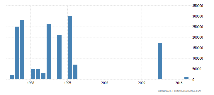 seychelles net bilateral aid flows from dac donors sweden us dollar wb data