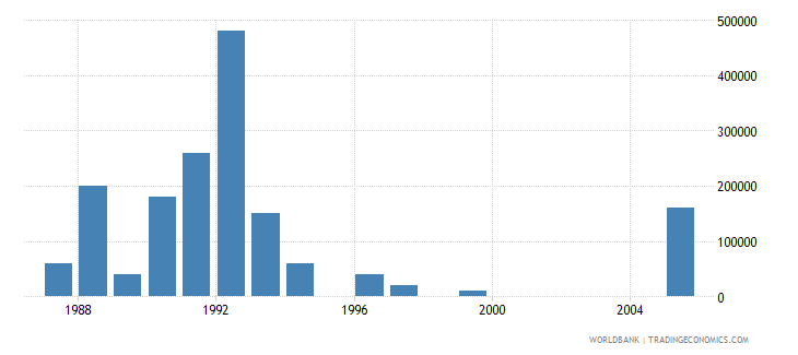 seychelles net bilateral aid flows from dac donors switzerland us dollar wb data