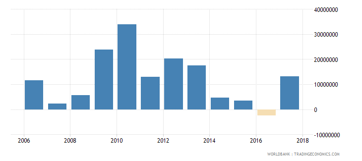 seychelles net bilateral aid flows from dac donors total us dollar wb data