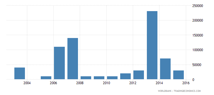 seychelles net bilateral aid flows from dac donors united states us dollar wb data