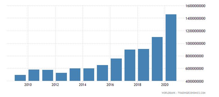 seychelles net domestic credit current lcu wb data