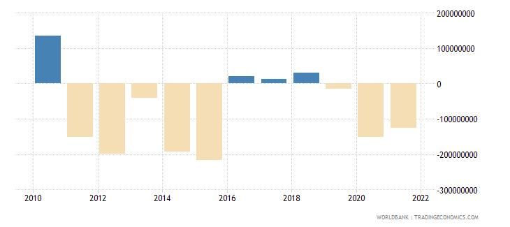 seychelles net financial account bop current us$ wb data