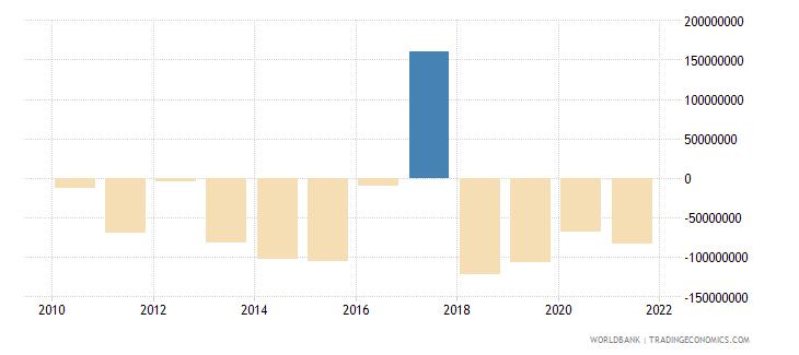 seychelles net income bop us dollar wb data