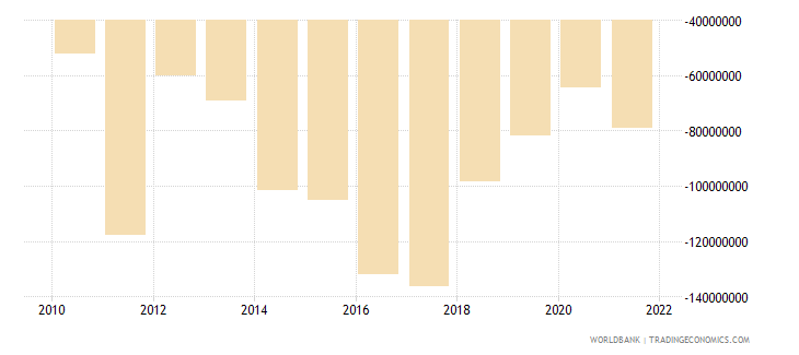 seychelles net income from abroad us dollar wb data