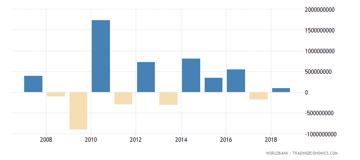 seychelles net incurrence of liabilities total current lcu wb data