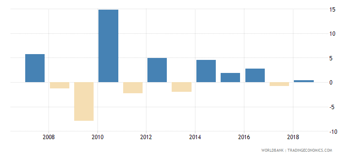seychelles net incurrence of liabilities total percent of gdp wb data