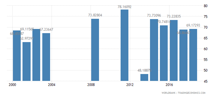 seychelles net intake rate in grade 1 female percent of official school age population wb data