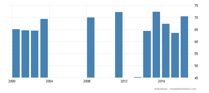 seychelles net intake rate in grade 1 male percent of official school age population wb data