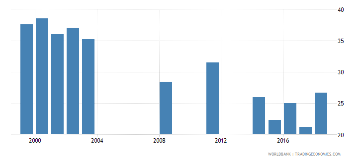 seychelles net intake rate to grade 1 of primary education by over age entrants 1 year male percent wb data