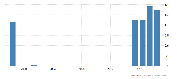 seychelles net intake rate to grade 1 of primary education by under age entrants 1 year gender parity index gpi wb data
