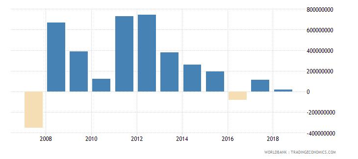 seychelles net lending   net borrowing  current lcu wb data