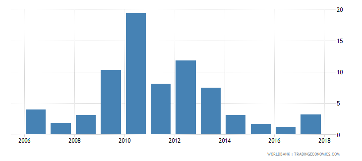 seychelles net oda received percent of central government expense wb data