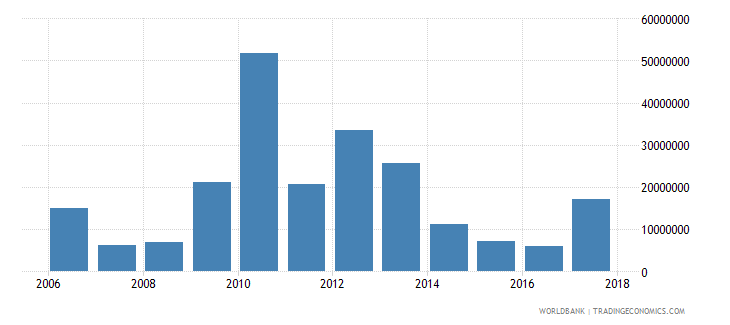 seychelles net official development assistance received constant 2007 us dollar wb data