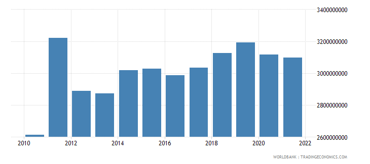 seychelles net taxes on products constant lcu wb data