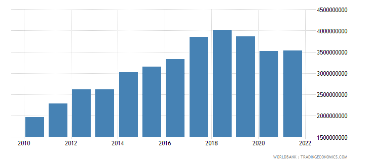 seychelles net taxes on products current lcu wb data