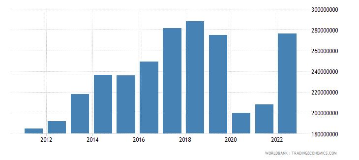 seychelles net taxes on products us dollar wb data