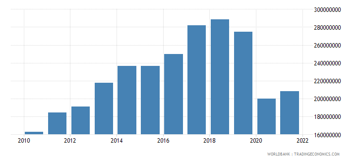 seychelles net taxes on products us dollar wb data