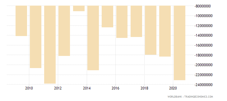 seychelles net trade in goods and services bop us dollar wb data