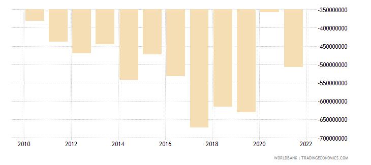 seychelles net trade in goods bop us dollar wb data