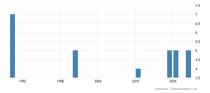 seychelles number of deaths ages 5 14 years wb data
