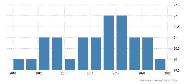 seychelles number of infant deaths wb data