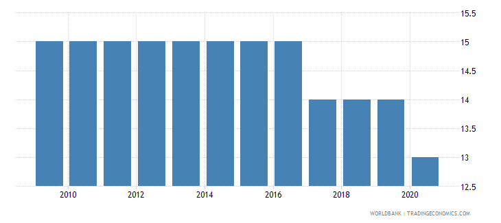 seychelles number of neonatal deaths wb data