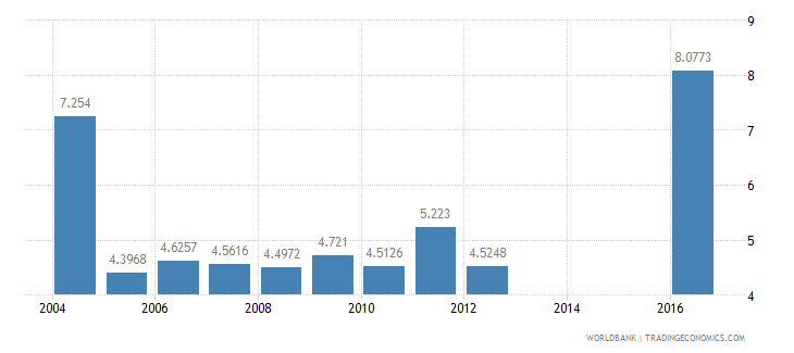 seychelles nurses and midwives per 1 000 people wb data