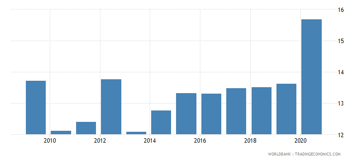 seychelles official exchange rate lcu per usd period average wb data