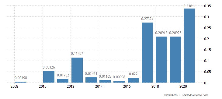 seychelles ores and metals exports percent of merchandise exports wb data