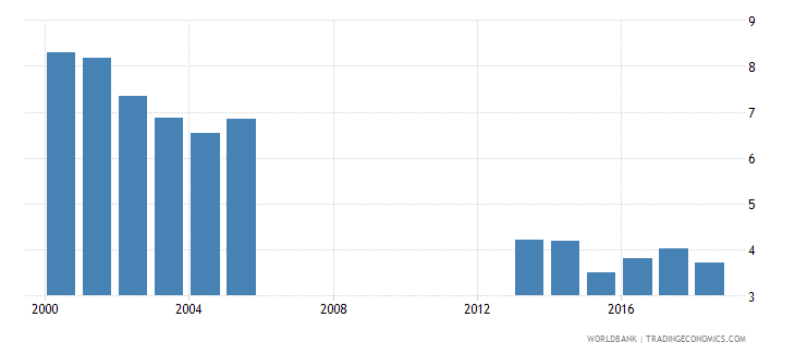 seychelles over age students primary male percent of male enrollment wb data