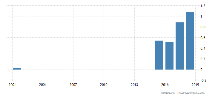 seychelles percentage of female students enrolled in primary education who are under age female percent wb data