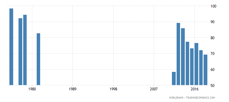 seychelles percentage of graduates from tertiary education who are female percent wb data