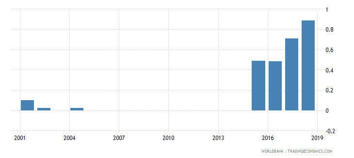 seychelles percentage of male students enrolled in primary education who are under age male percent wb data