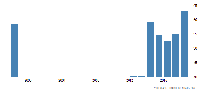 seychelles percentage of students in post secondary non tertiary vocational education who are female percent wb data