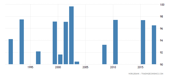 seychelles persistence to grade 5 female percent of cohort wb data